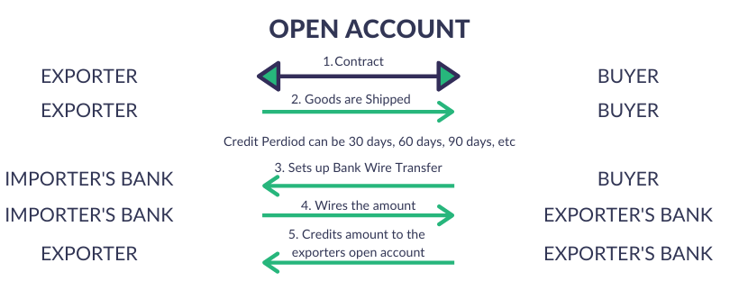 payment modes for import export companies